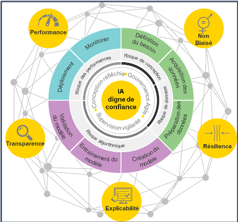 """EY """"EY Trusted AI Framework"""" (Crédit Photo: EY Luxembourg)"""