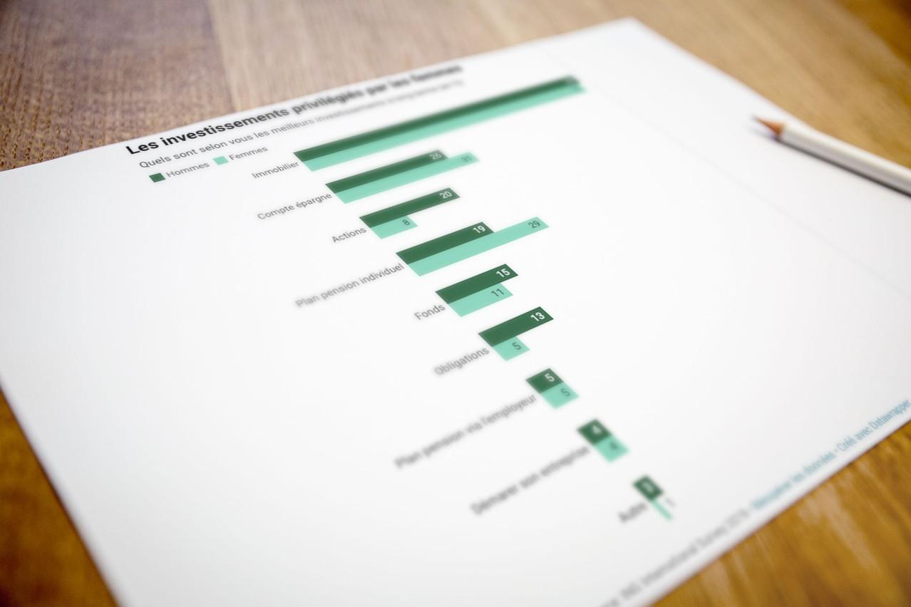 Les femmes préfèrent des investissements rassurants plus proches de l'épargne. (Photo: Datawrapper / Maison Moderne)