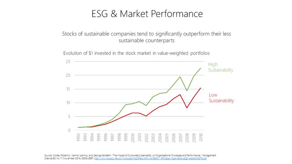 ESG & Market performance Keytrade