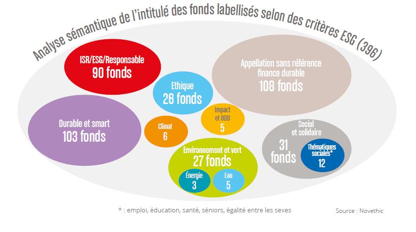Un quart des fonds labellisés sur des critères ESG ne se réclament pas de la finance durable, et une trentaine sont des fonds thématiques environnementaux. (Photo: Novethic)