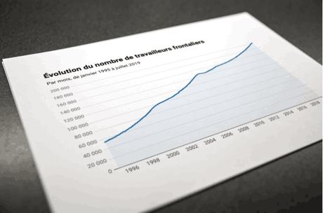 Paperjam est revenu cette semaine sur l'augmentation du recours à une main-d'œuvre frontalière. (Photo: Maison Moderne/Archives)