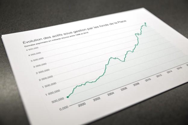 La hausse actuelle des actifs sous gestion est avant tout liée à l'évolution des marchés boursiers. (Photo: Maison Moderne)
