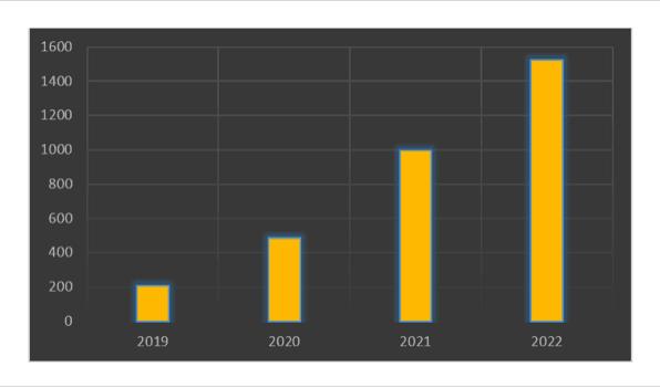 Graphique: Coûts budgétaires additionnels (par rapport au PLPFP) en l'absence de décélération des dépenses courantes (écarts, en millions EUR) ( Sources: PLPFP, S tatec , calculs personnels )
