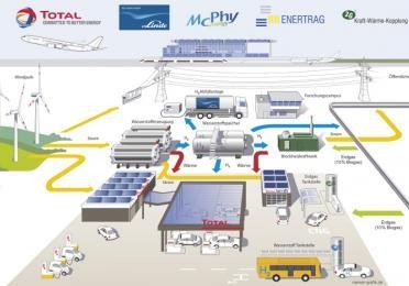 La station du futur, à l'aéroport de Berlin, où se côtoient pétrole, hydrogène et solaire. (Photo: Total Germany)